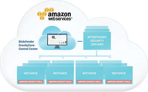 Bitdefender Antivirus Software – Security For AWS Amazon Web